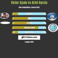 Victor Ayala vs Ariel Garcia h2h player stats