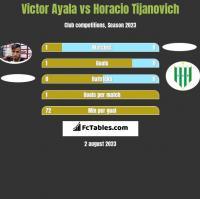 Victor Ayala vs Horacio Tijanovich h2h player stats