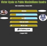 Victor Ayala vs Pablo Maximiliano Cuadra h2h player stats
