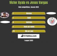 Victor Ayala vs Jesus Vargas h2h player stats