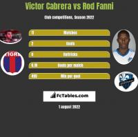 Victor Cabrera vs Rod Fanni h2h player stats