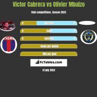 Victor Cabrera vs Olivier Mbaizo h2h player stats