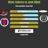 Victor Cabrera vs Jack Elliott h2h player stats