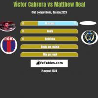 Victor Cabrera vs Matthew Real h2h player stats
