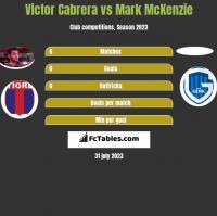 Victor Cabrera vs Mark McKenzie h2h player stats