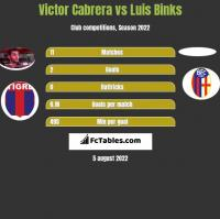 Victor Cabrera vs Luis Binks h2h player stats