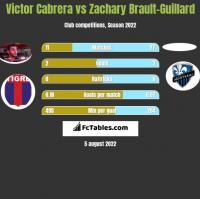 Victor Cabrera vs Zachary Brault-Guillard h2h player stats