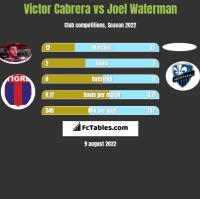 Victor Cabrera vs Joel Waterman h2h player stats
