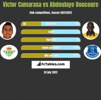 Victor Camarasa vs Abdoulaye Doucoure h2h player stats