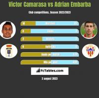 Victor Camarasa vs Adrian Embarba h2h player stats