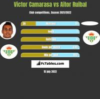 Victor Camarasa vs Aitor Ruibal h2h player stats