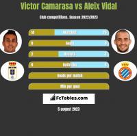 Victor Camarasa vs Aleix Vidal h2h player stats