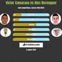 Victor Camarasa vs Alex Berenguer h2h player stats