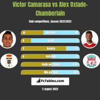 Victor Camarasa vs Alex Oxlade-Chamberlain h2h player stats