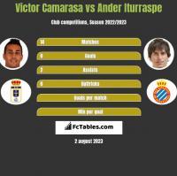 Victor Camarasa vs Ander Iturraspe h2h player stats