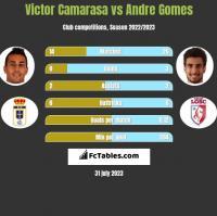 Victor Camarasa vs Andre Gomes h2h player stats