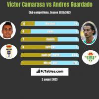 Victor Camarasa vs Andres Guardado h2h player stats