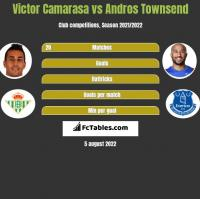 Victor Camarasa vs Andros Townsend h2h player stats