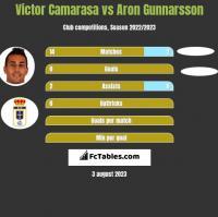 Victor Camarasa vs Aron Gunnarsson h2h player stats