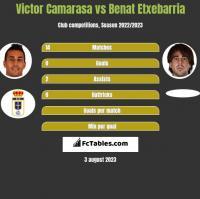 Victor Camarasa vs Benat Etxebarria h2h player stats