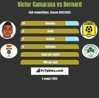 Victor Camarasa vs Bernard h2h player stats