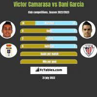 Victor Camarasa vs Dani Garcia h2h player stats