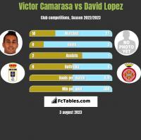 Victor Camarasa vs David Lopez h2h player stats