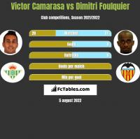 Victor Camarasa vs Dimitri Foulquier h2h player stats
