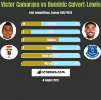 Victor Camarasa vs Dominic Calvert-Lewin h2h player stats