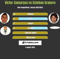 Victor Camarasa vs Esteban Granero h2h player stats