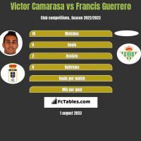 Victor Camarasa vs Francis Guerrero h2h player stats