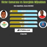 Victor Camarasa vs Georginio Wijnaldum h2h player stats