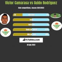 Victor Camarasa vs Guido Rodriguez h2h player stats