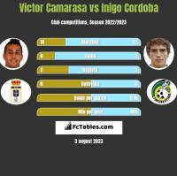Victor Camarasa vs Inigo Cordoba h2h player stats
