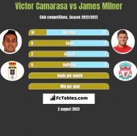 Victor Camarasa vs James Milner h2h player stats