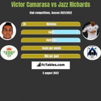 Victor Camarasa vs Jazz Richards h2h player stats