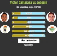 Victor Camarasa vs Joaquin h2h player stats