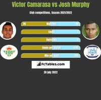 Victor Camarasa vs Josh Murphy h2h player stats