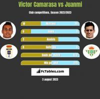 Victor Camarasa vs Juanmi h2h player stats