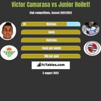 Victor Camarasa vs Junior Hoilett h2h player stats