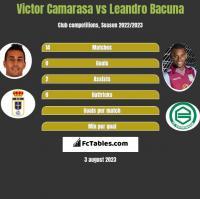 Victor Camarasa vs Leandro Bacuna h2h player stats