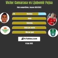 Victor Camarasa vs Ljubomir Fejsa h2h player stats