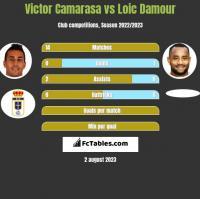 Victor Camarasa vs Loic Damour h2h player stats