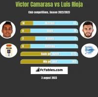 Victor Camarasa vs Luis Rioja h2h player stats