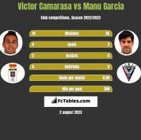 Victor Camarasa vs Manu Garcia h2h player stats