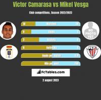 Victor Camarasa vs Mikel Vesga h2h player stats