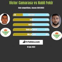 Victor Camarasa vs Nabil Fekir h2h player stats
