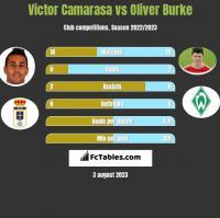 Victor Camarasa vs Oliver Burke h2h player stats
