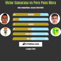 Victor Camarasa vs Pere Pons Riera h2h player stats