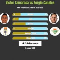 Victor Camarasa vs Sergio Canales h2h player stats